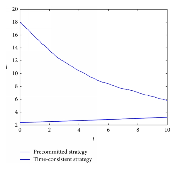 (a) The comparison of optimal strategies