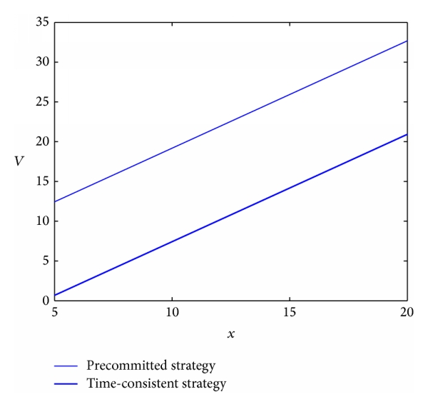 (b) The comparison of the value functions