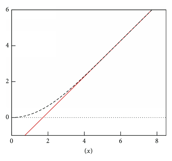 (b) Reference solution