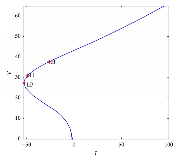 (a) Bifurcation diagram for    variation