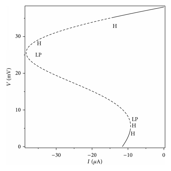 (b) Stability of equilibrium points