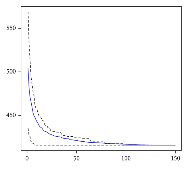 (b) Expected minimum price as    increases—the error band corresponds to the    and    percentiles of the empirical sample distributions