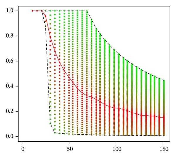 (a) Satisficer correspondence (  -range better than maximizer for each   ) and best satisficer curve (in red)