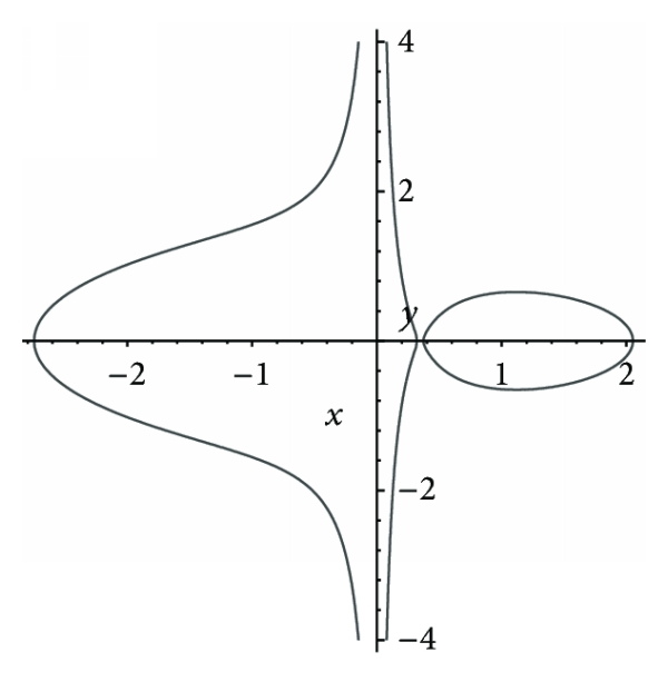 (a) Level curves