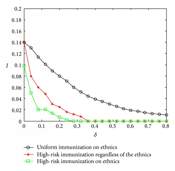 (a) Comparison between uniform immunization and high-risk immunization thinking of ethnics with different probabilities of the immune