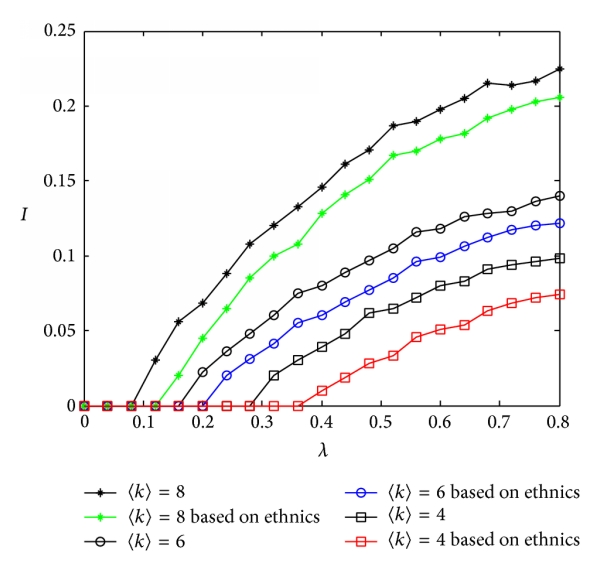 (b) Comparison between high-risk immunization thinking of ethnics and the contrast with different average degrees
