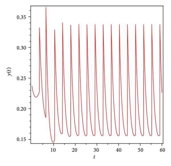(c) Time series of system(30)