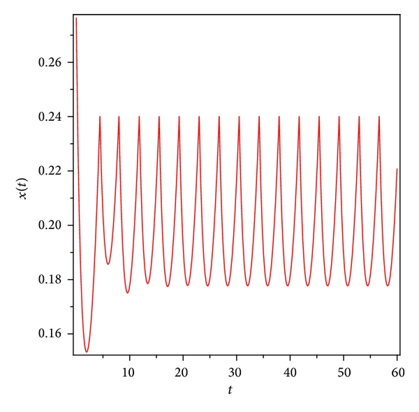 (b) Time series of system(30)