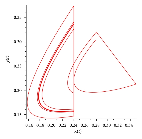 (a) Phase diagram of system(30)