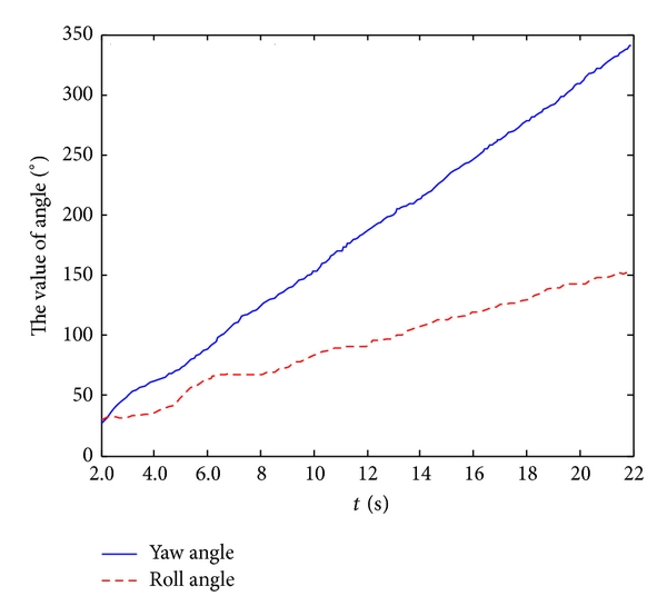 (b) The response curve of roll angle and yaw angle