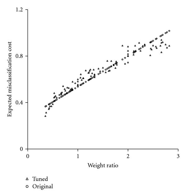 (b) Weight Ratio between 1:3 and 3:1