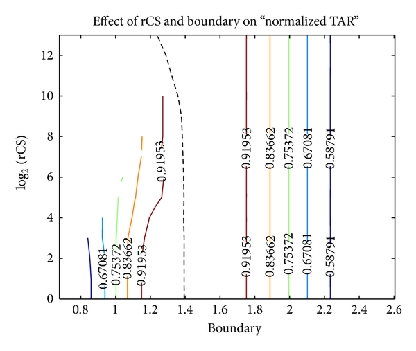 (a) Contour graph of normalized Accuracy rate. The reader may note that, other than the contour values, the graph is almost exactly the same as the Youden index graph