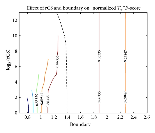 """(b) Contour graph of normalized F-score. As with Youden index and normalized accuracy rate, the optimum boundary follows the """"minimum error boundary"""""""