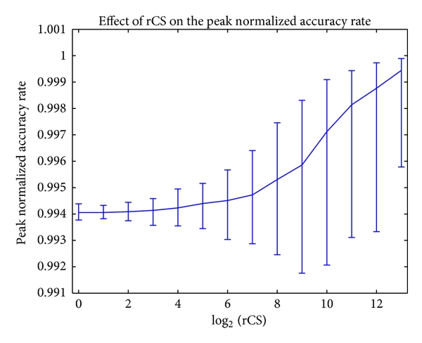 (a) Peak normalized accuracy rate (90% CI). It strongly resembles the Figures 11(b), 11(c), and 11(d)