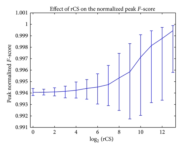 (b) Peak normalized F-score (90% CI). when   , it strongly resembles Figures 11(a), 11(c) and 11(d)