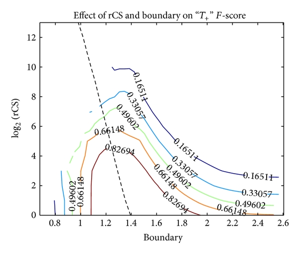 (a) The relatively flat area around the optimum boundary (black dashed line in the graph) with low rCS suggests a low boundary sensitivity. The ridge follows the same optimum boundary as that of the total accuracy rate