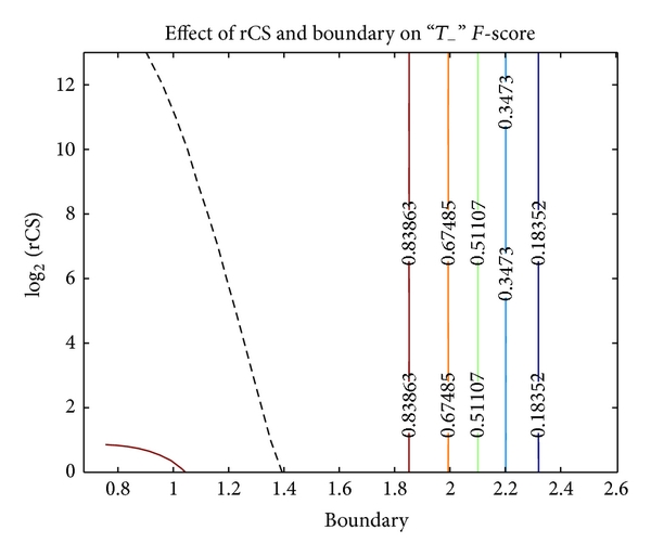 (b) If, instead of selecting    , we select    , then F-score looks remarkably similar to TAR. Thus, F-score quantifies the categorical process's effect on a specific category