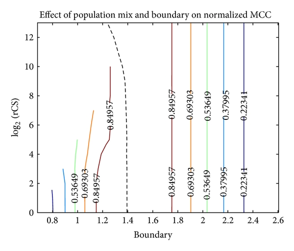 (b) On normalized JPTs, MCC exhibits rCS invariance. The increasing boundary curvature when     is a JPT normalization artifact explained in Appendix D