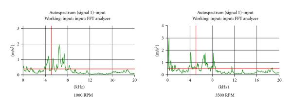 (a) Inner spindle operational deflection shape with no load. Spindle mode shape: 4394Hz, 6866Hz, 8294Hz