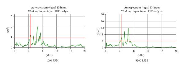 (b) Inner spindle operational deflection shape with load. Spindle mode shape: 4394Hz, 6866Hz, 8294Hz