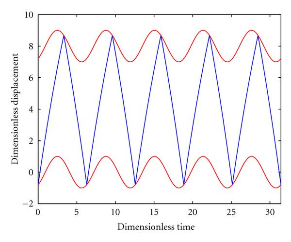 (d) Periodic response with two impacts per period