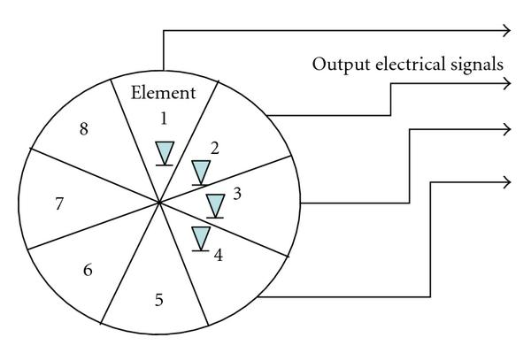(b) Control of directivity by multiple photo detector