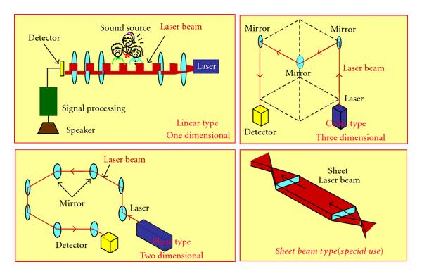 (a) Fundamental structures of optical wave microphone