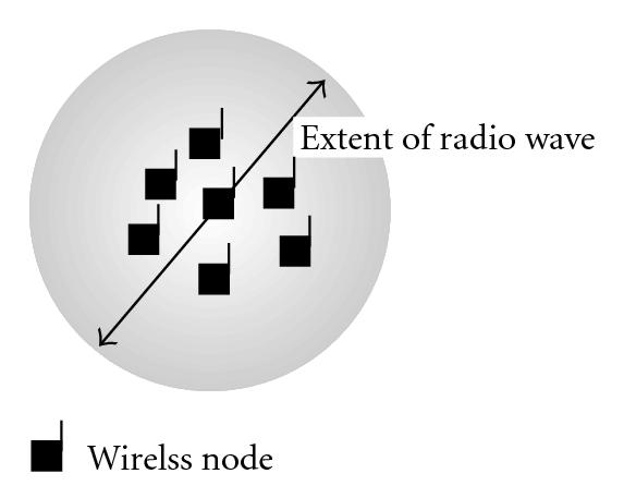 (a) Radio wave can reach to all nodes