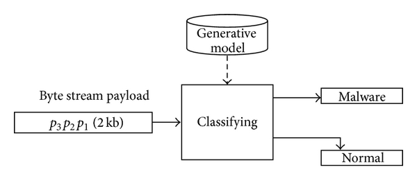 (a) Payload classified in byte streams form