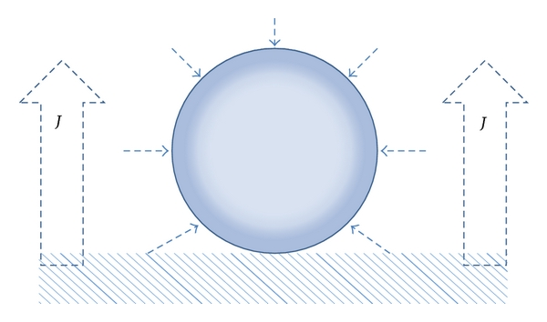 (a) Gas molecules transfer into bubble from gas dissolved in electrolyte