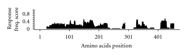 (c) Human T-cell responses to self-antigen