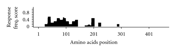 (a) Human B cell responses to self-antigen MG.