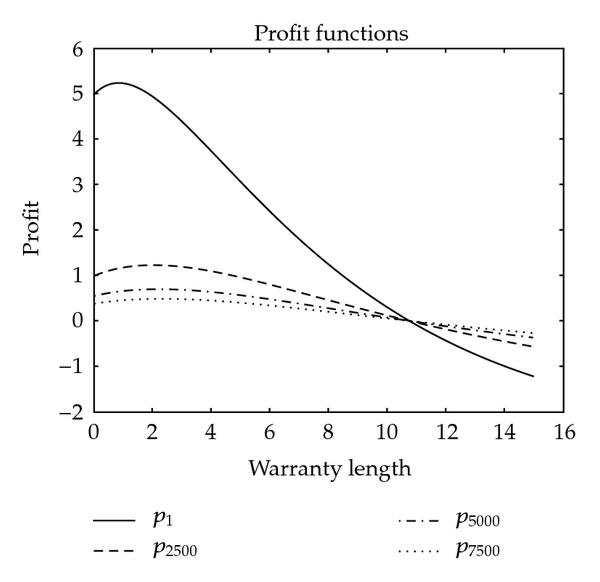 (a) Profit functions