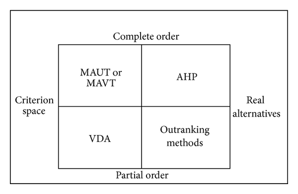 (a) Comparison of approaches based on the resulting order and applicability of derived rules