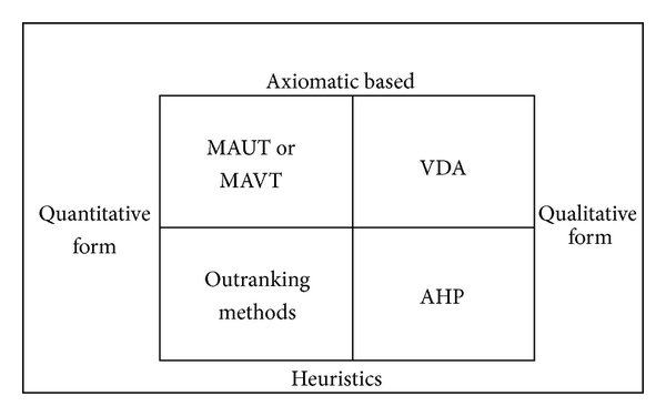 (b) Comparison of approaches based on the use of heuristics and quantitative versus qualitative form of preference elicitation