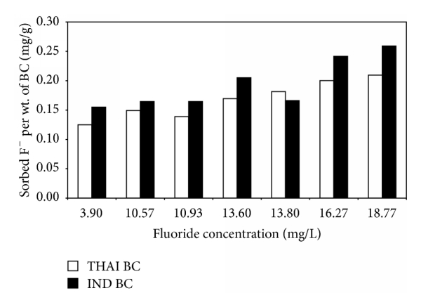 (d) Fluoride: the water samples (from left) are the synthetic solution, and sites 4, 6, 2, 5, 1, and 3 are in Table 1, shown in increasing concentration