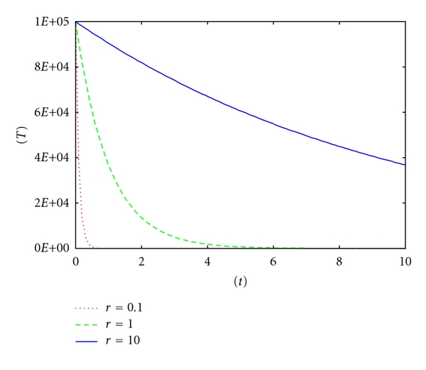 (a) Inversely proportional to an exponential function