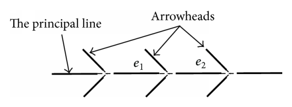 (a) Route with three arrows: the elements     and     are common to the left and the right arrows