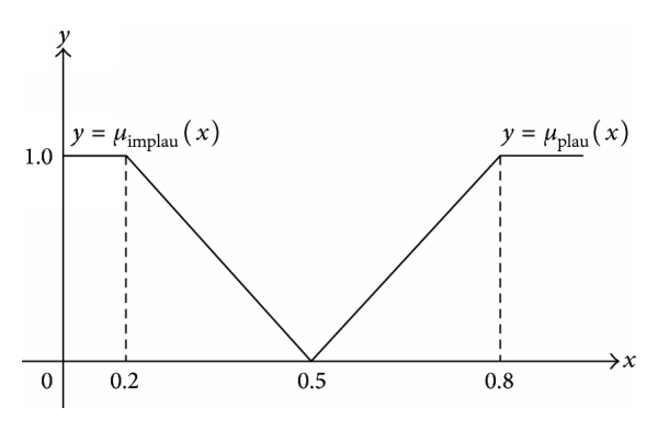 (d) Membership functions for consequence