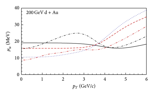 742193.fig.007a