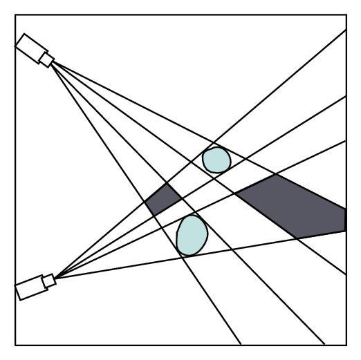 (b) Polygons obtained as the intersection of planar projections of cones in the case of two objects. Visual hull presents the largest volume in which an  object can reside.  The dark-colored  polygons do not contain  any objects