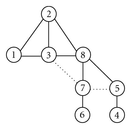 (b) Camera network graph—adjacent links between the cameras indicate that cameras have overlapped FoVs. The dotted lines correspond to the case when the cameras have overlapped views, but cannot communicate directly. The communication schedule must provide  message forwarding between these cameras