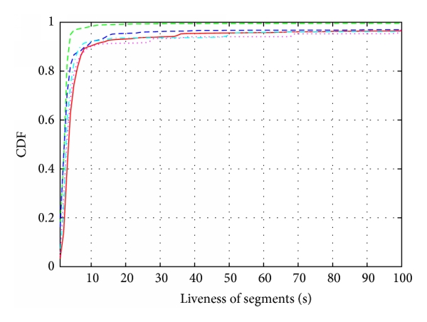 (b) Cumulative distribution function showing the liveness of segments. Each line represents the liveness for one of the 5 most popular games according to the server log