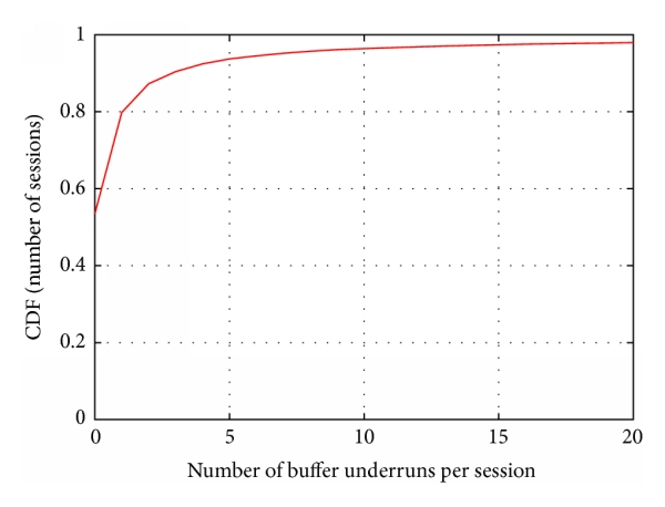 (b) Number of buffer underruns