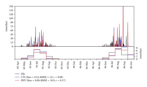 (c) Time series of daily and monthly precipitations (mm/day).