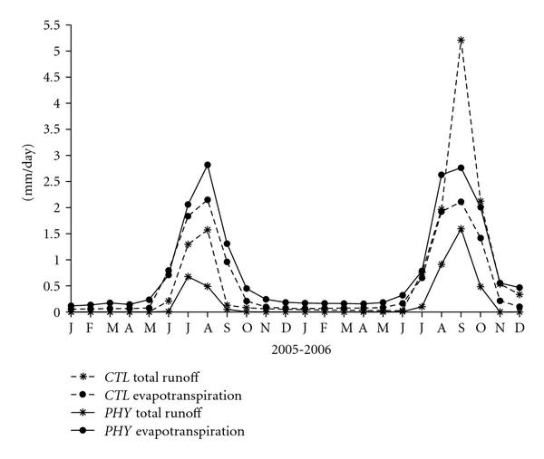 (b) Time series of monthly total runoff and evapotranspiration