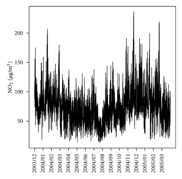 (a) Time Series