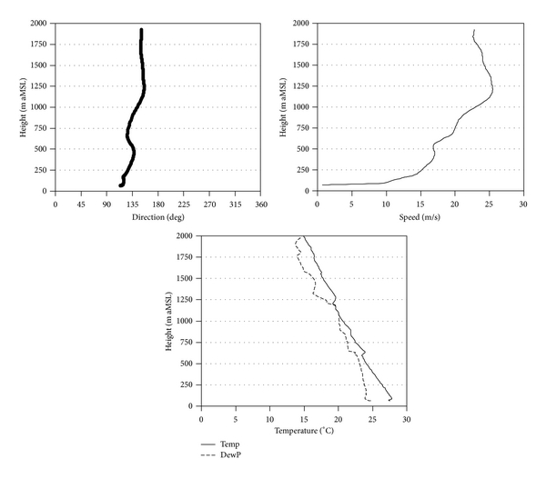 (c) Vertical profiles of the background atmosphere