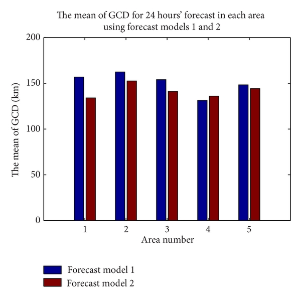 (a) The mean of GCD for 24 hours' forecast of two forecast models