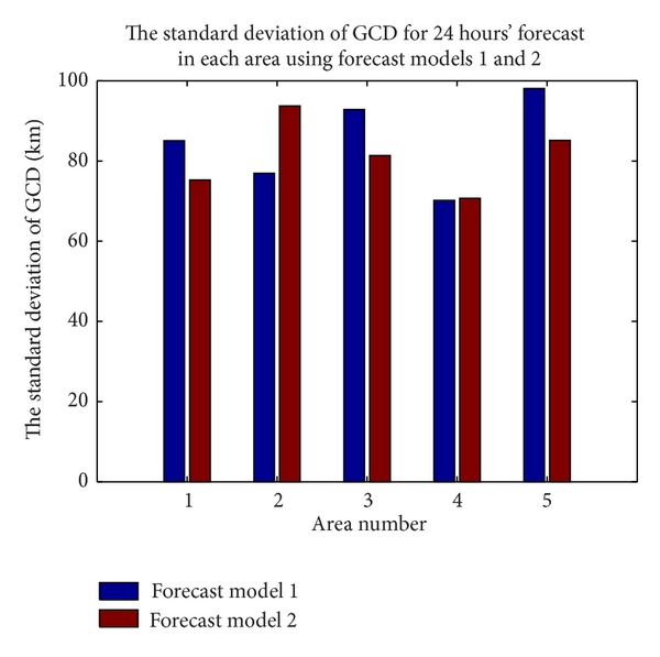 (b) The standard deviation of GCD for 24 hours' forecast of two forecast models